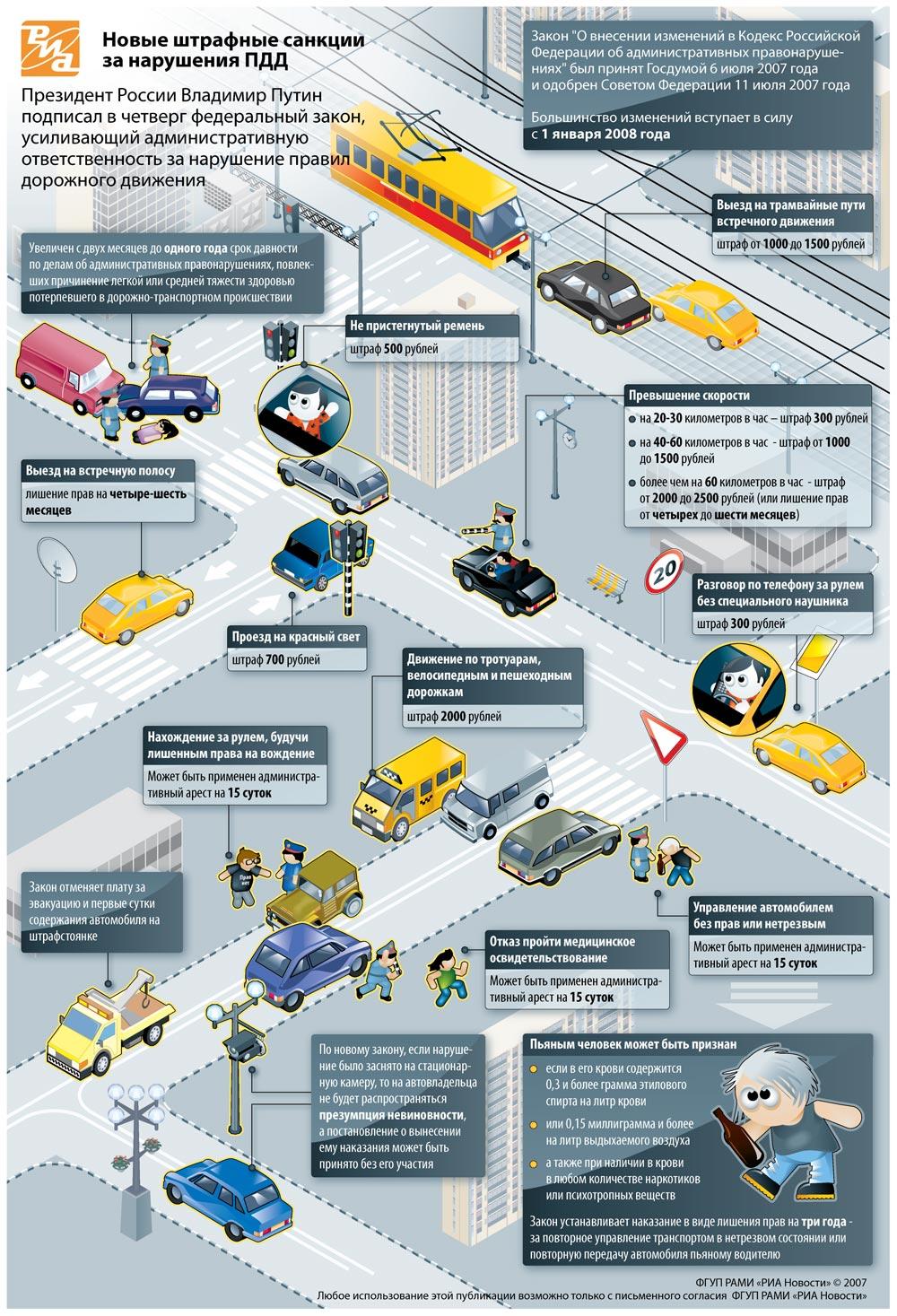 Президент ужесточил наказание за нарушение ПДД (инфографика)