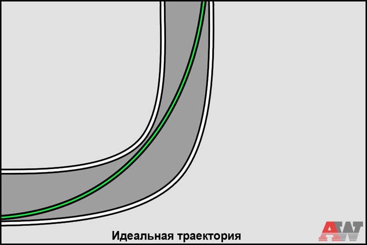 Занятие № 3: Траектория в повороте