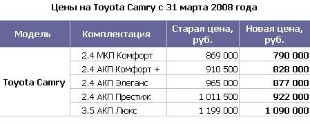 Цены на Toyota Camry с 31 марта 2008 года