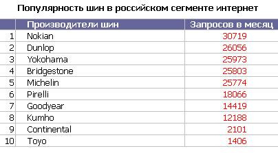 Популярность шин в Интернете