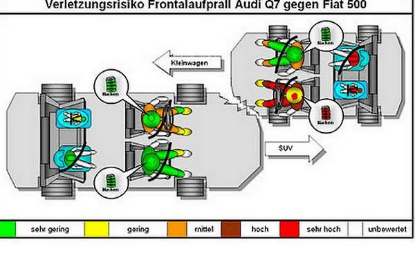 Краш-тест: Audi Q7 против Fiat 500 (Видео)