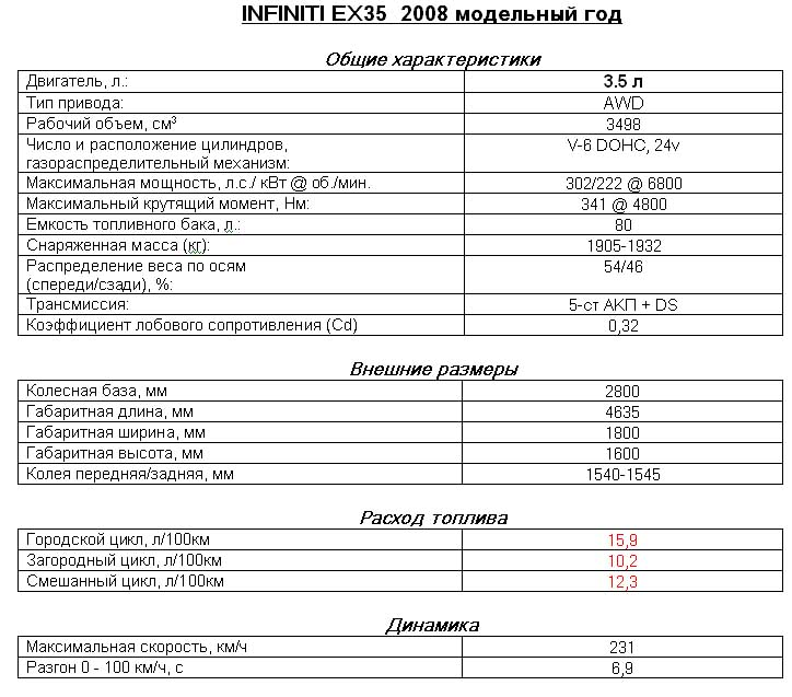 Infiniti EX35 доехал до России