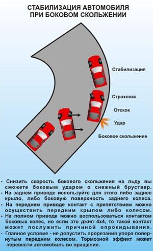 Стабилизация автомобиля при боковом скольжении
