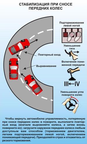 Стабилизация при сносе передних колес