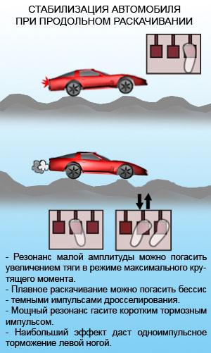 Стабилизация автомобиля при продольном раскачивании
