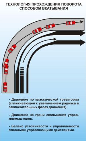 Технология прохождения поворота способом управляемого заноса