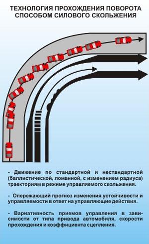 Технология прохождения поворота способом силового скольжения