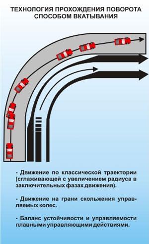 Технология прохождения поворота способом вкатывания