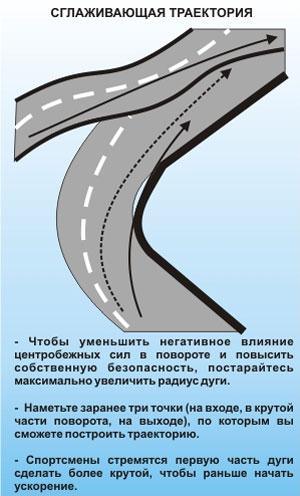 Сглаживающая траектория