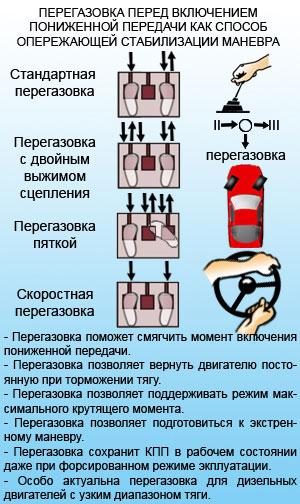 Перегазовка перед включением пониженной передачи как способ опережающей стабилизации маневра