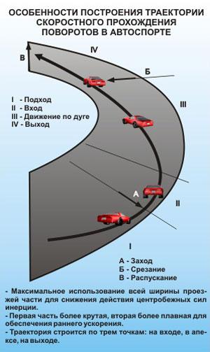Особенности построения траектории скоростного прохождения поворотов в автоспорте