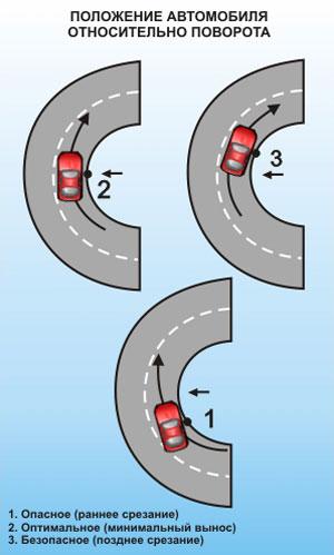 Положение автомобиля относительно поворота