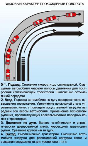 Фазовый характер прохождения поворота