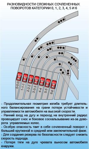 Разновидности сложных сочлененных поворотов категории 0, 1, 2, 3, 4, 5 и 6