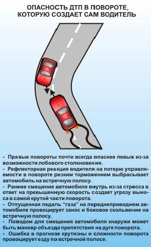 Опасность ДТП в повороте, которую создает сам водитель