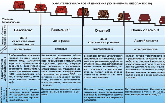 Характеристика условий движения (по критериям безопасности)