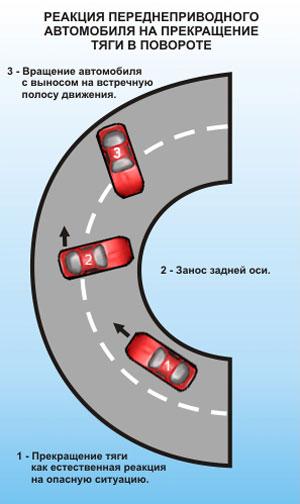 Реакция переднеприводного автомобиля на прекращение тяги в повороте