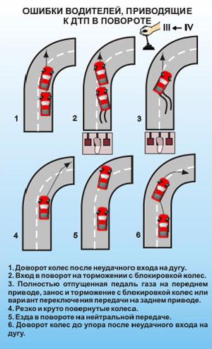 Ошибки водителей, приводящие к ДТП в повороте