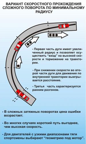 Вариант скоростного прохождения сложного поворота по минимальному радиусу