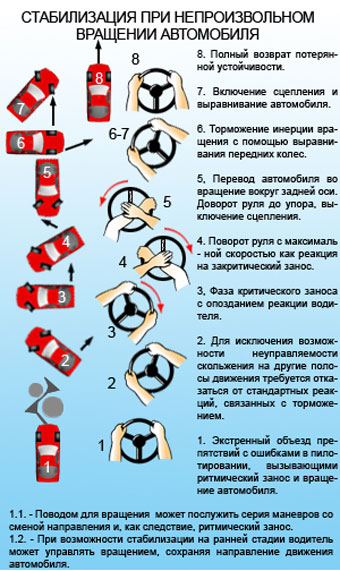 Стабилизация при непроизвольном вращении автомобиля
