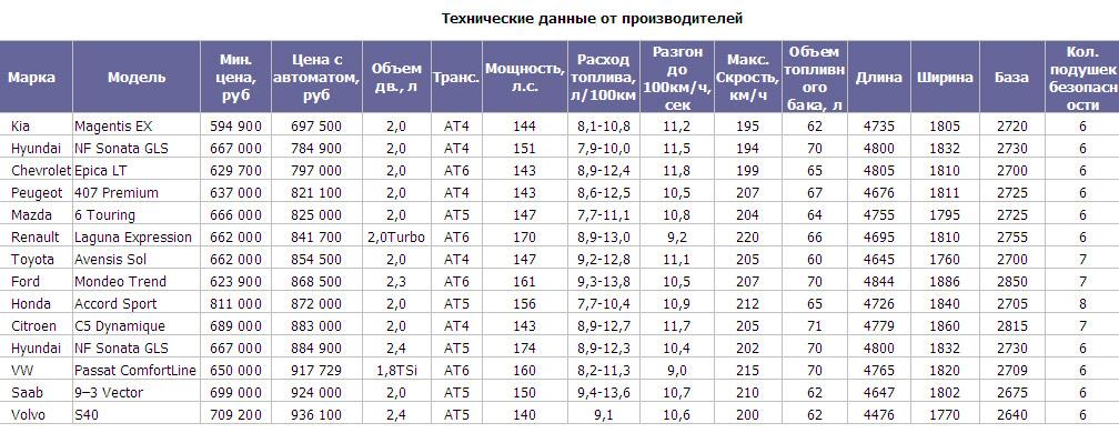 Лучшие иномарки до 750 000 рублей