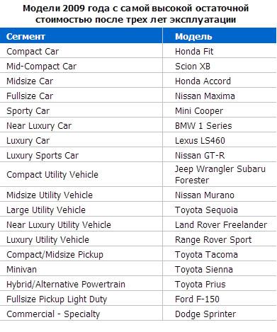 AutoNews: Модели 2009 года с самой высокой остаточной стоимостью после трех лет эксплуатации