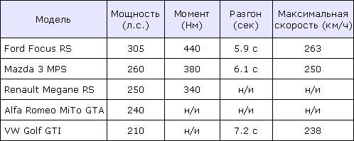 Самые горячие хэтчбеки 2009 года