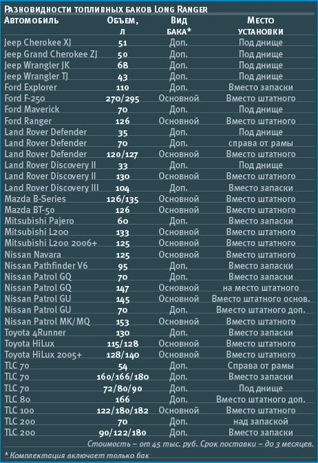 Обзор рынка топливных баков