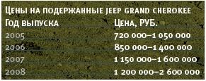Трехлетний Jeep Grand Cherokee