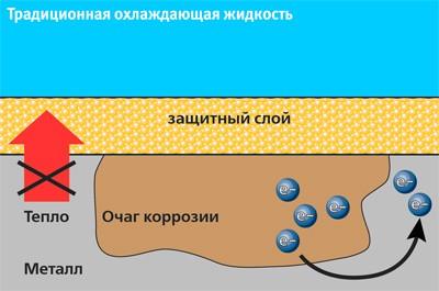 Тосол или антифриз? Выбираем смазочно-охлаждающую жидкость