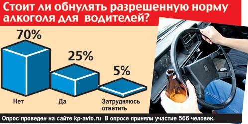 Сколько промилле дадут квас с кефиром, и как теперь будут проверять водителей