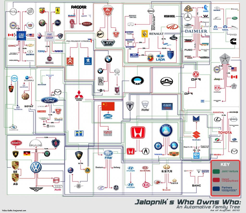 Автокомпании - Кто кому принадлежит