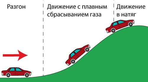 Как преодолеть бездорожье на дорожной машине