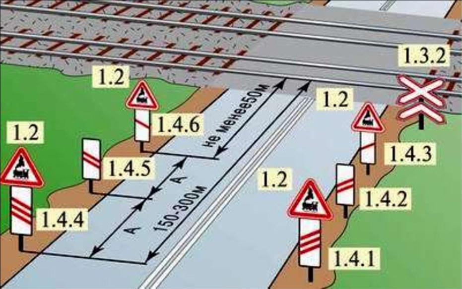 Схема применения знаков на железнодорожные переездах