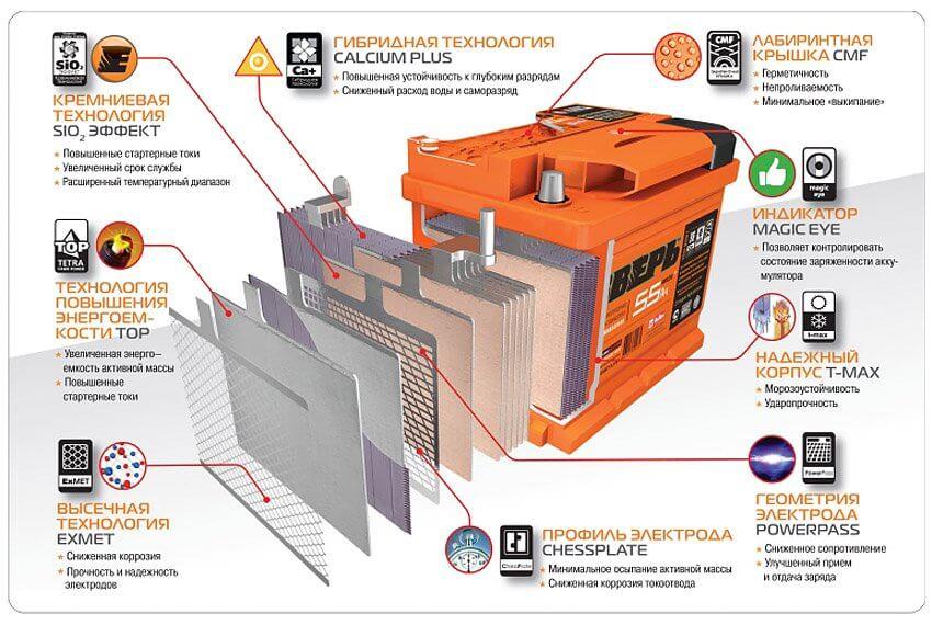 Зимние старты: сравниваем самые выносливые аккумуляторы для зимы