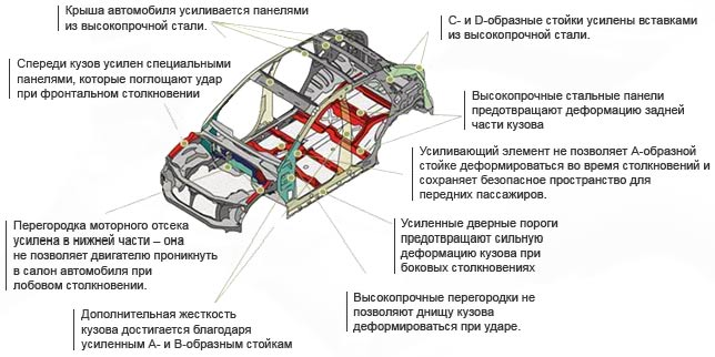 система безопасности авто