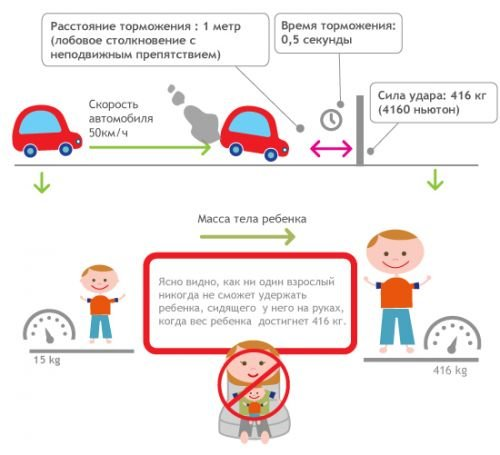 Перевозка детей на переднем сидении