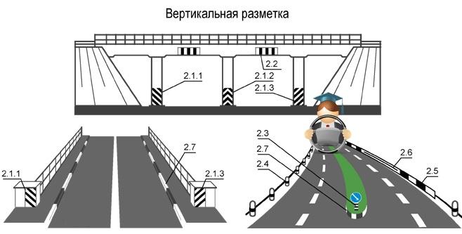 Разметка на дороге, ПДД