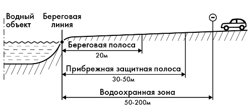 Знак водоохранная зона