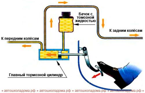 25. Неисправности и условия, при которых запрещается эксплуатация транспортных средств