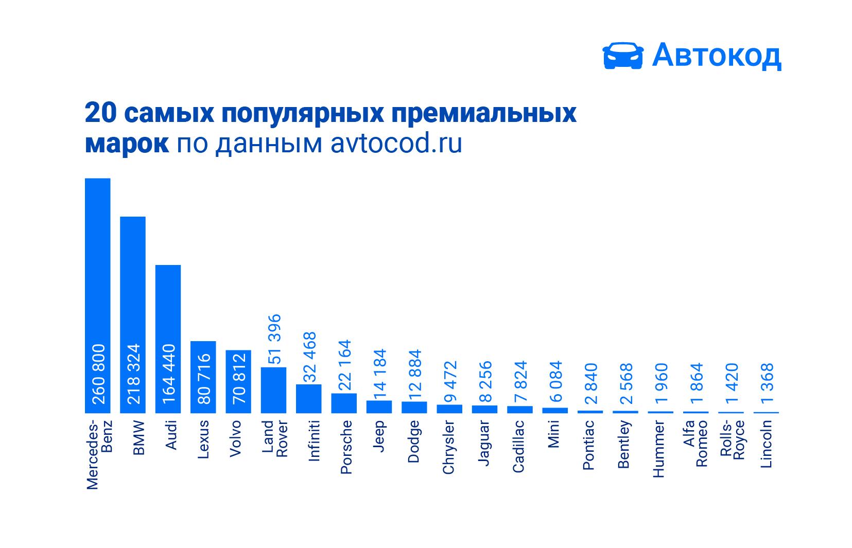 Какие премиальные авто покупали россияне в 2019 году