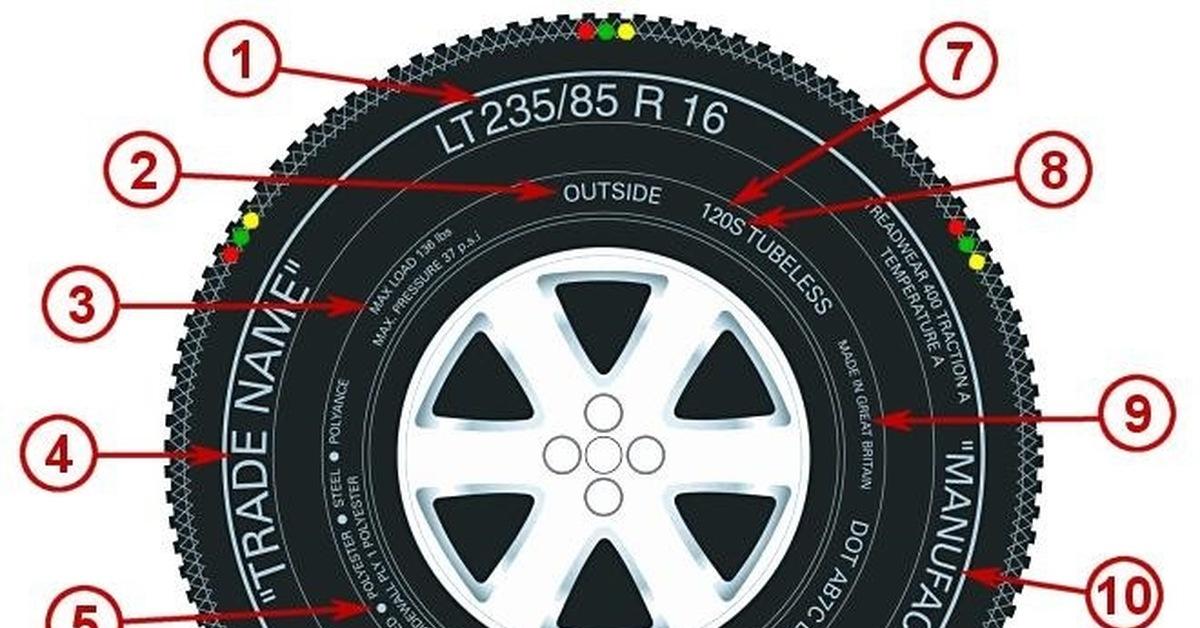 Что дает обязательная маркировка автомобильных покрышек