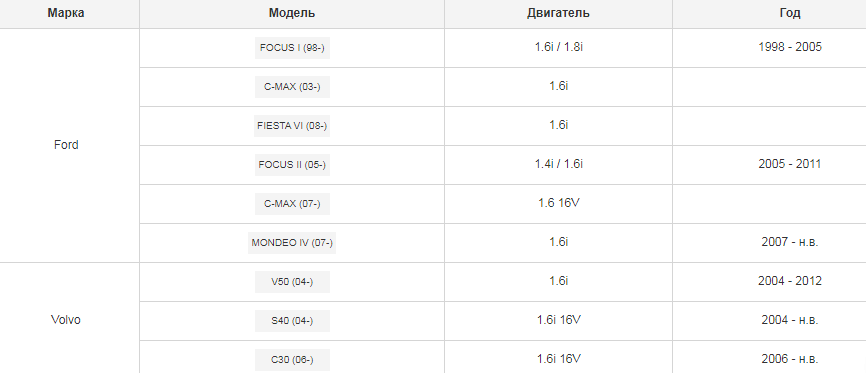 Комплект сцепления без муфты для Ford Focus, C-max (03-) 1.6i